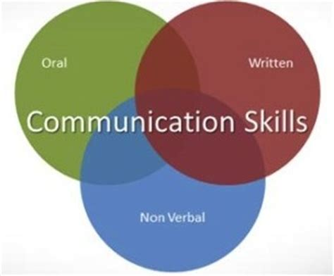 Essays on verbal and nonverbal communication