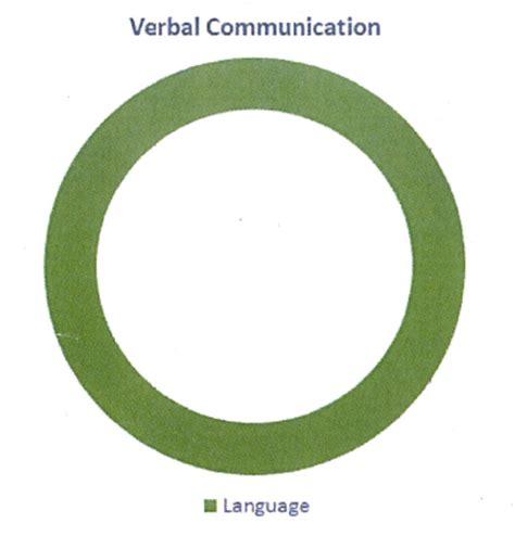 Nonverbal Communication Essay Examples Kibin